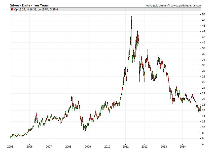 Silver Price History chart 2011 SD Bullion SDBullion.com