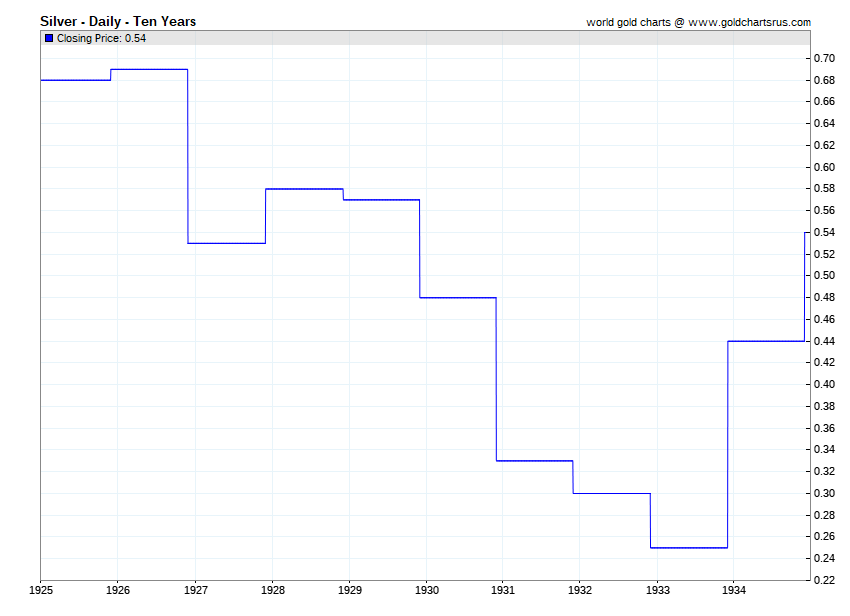 Silver Price History chart lowest silver price ever 1932 1933 one quarter per troy ounce SD Bullion SDBullion.com