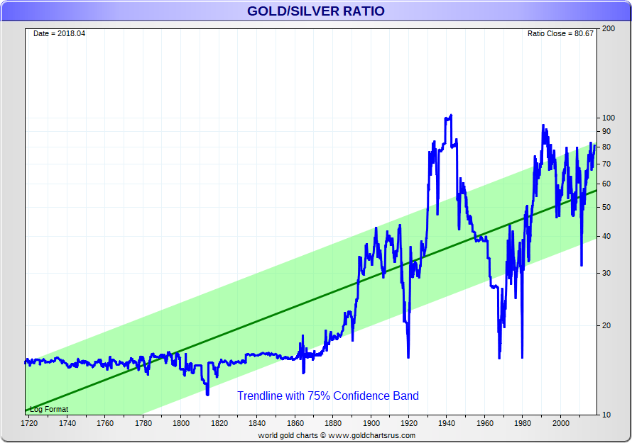Silver Price History chart vs gold 300 year SD Bullion SDBullion.com