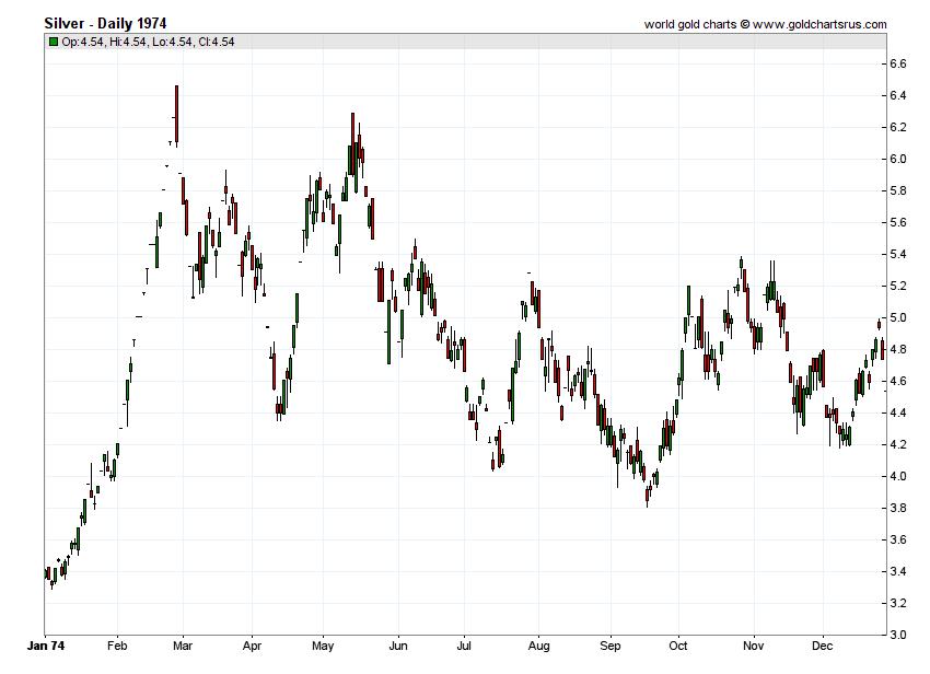 Silver Prices 1974 chart history SD Bullion SDBullion.com
