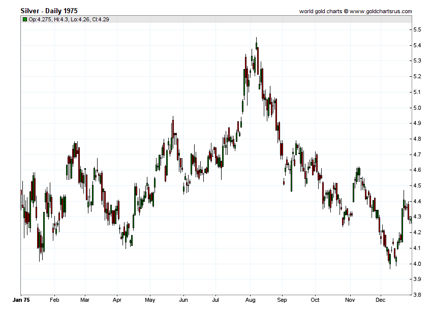 Silver Prices 1975 chart history SD Bullion SDBullion.com