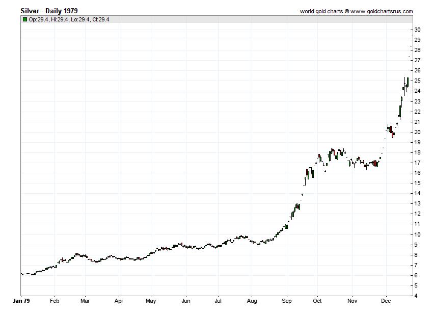 Silver Prices 1979 chart history SD Bullion SDBullion.com
