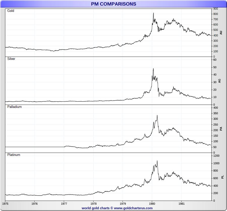 Silver Prices 1980 Historical Silver prices vs Gold Platinum Palladium SD Bullion SDBullion.com