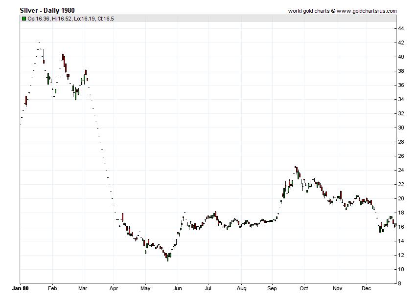 Silver Prices 1980 chart history SD Bullion SDBullion.com
