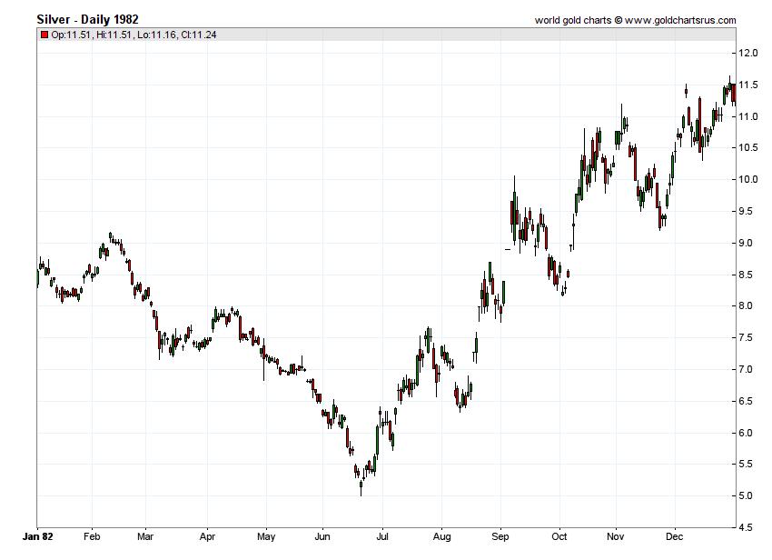 Silver Prices 1982 chart history SD Bullion SDBullion.com