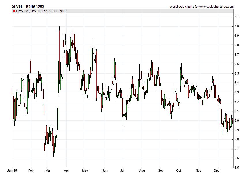Silver Prices 1985 chart history SD Bullion SDBullion.com