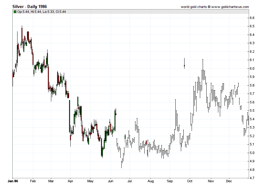 Silver Prices 1986 chart history SD Bullion SDBullion.com