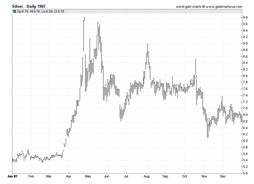 Silver Prices 1987 chart history SD Bullion SDBullion.com