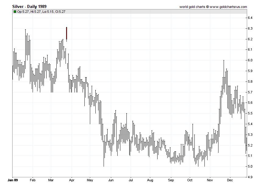 Silver Prices 1989 chart history SD Bullion SDBullion.com
