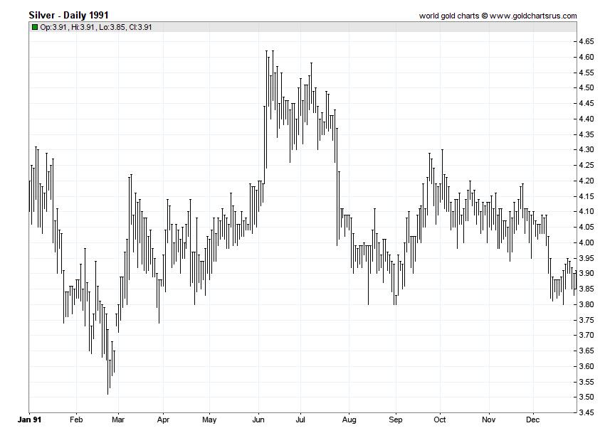 Silver Prices 1991 chart history SD Bullion SDBullion.com