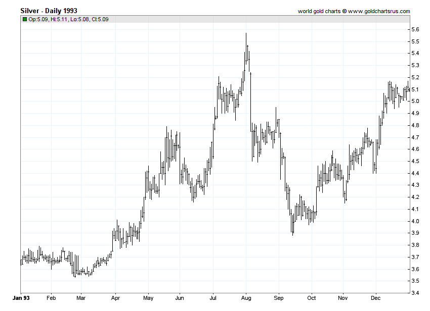 Silver Prices 1993 chart history SD Bullion SDBullion.com