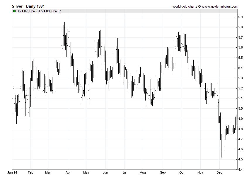 Silver Prices 1994 chart history SD Bullion SDBullion.com