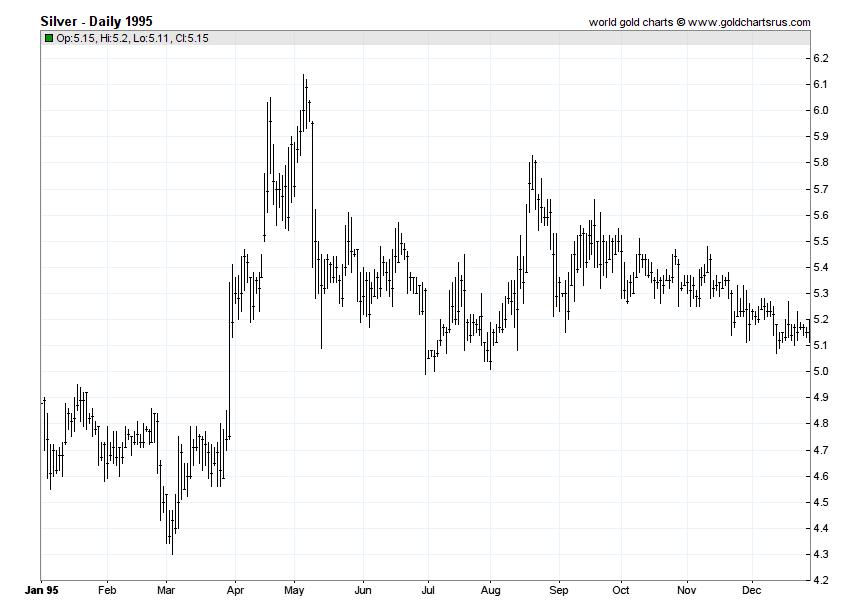 Silver Prices 1995 chart history SD Bullion SDBullion.com