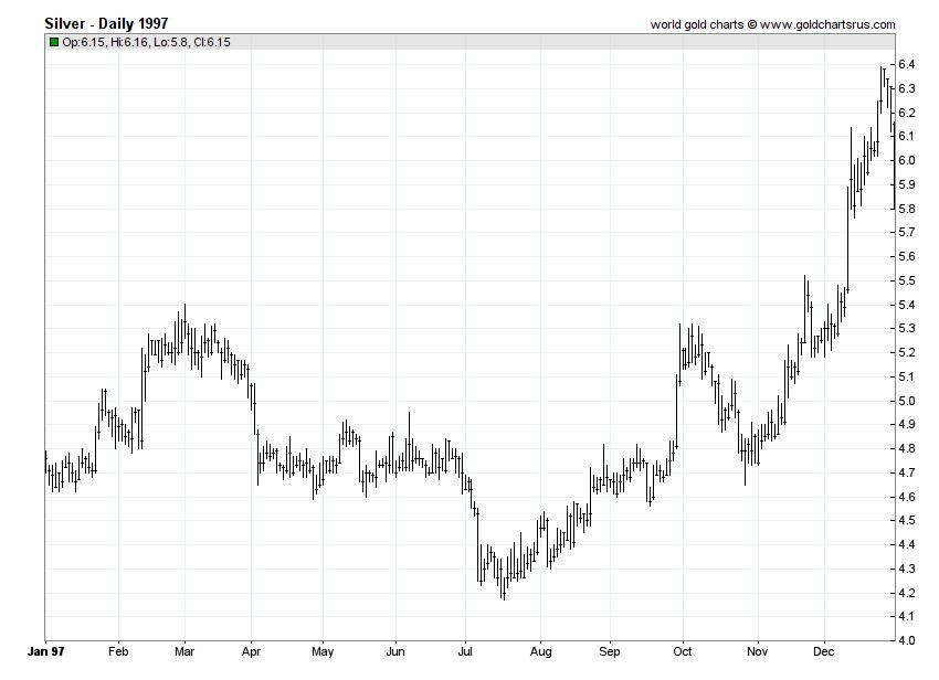 Silver Prices 1997 chart history SD Bullion SDBullion.com