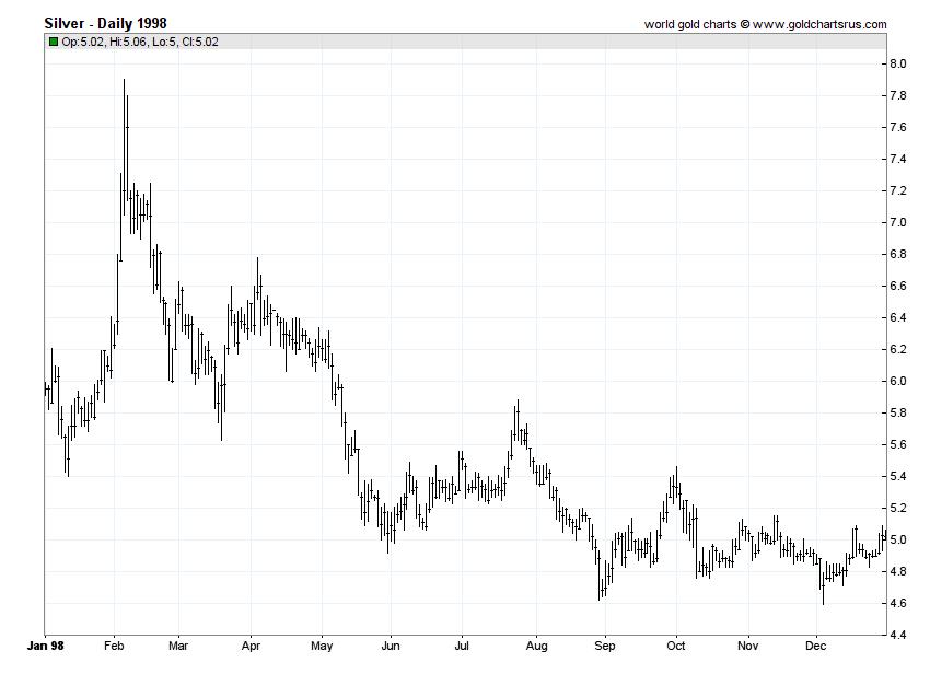 Silver Prices 1998 chart history SD Bullion SDBullion.com