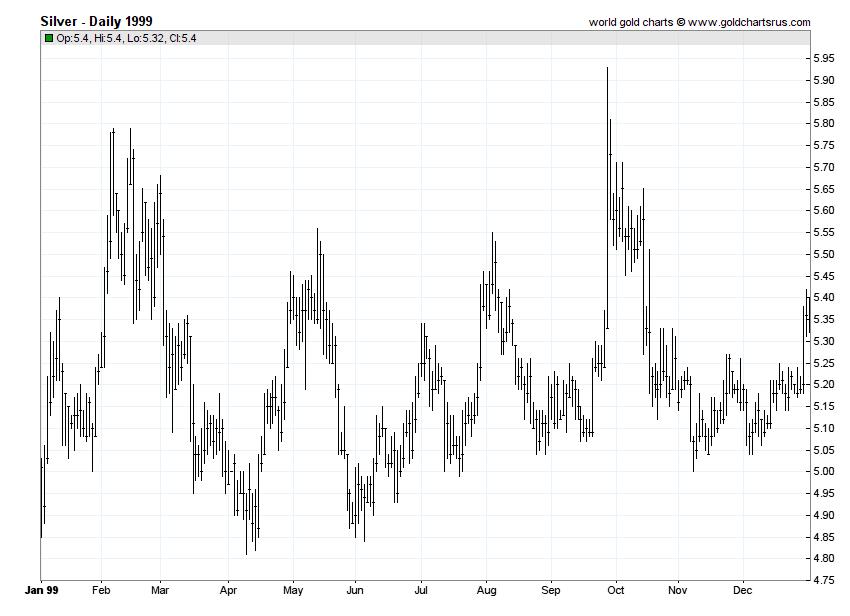 Silver Prices 1999 chart history SD Bullion SDBullion.com