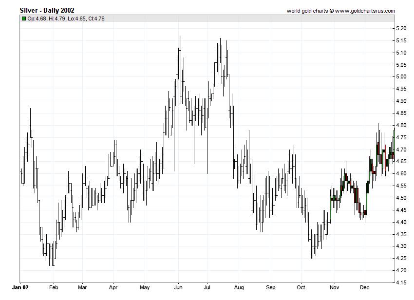 Silver Prices 2002 chart history SD Bullion SDBullion.com