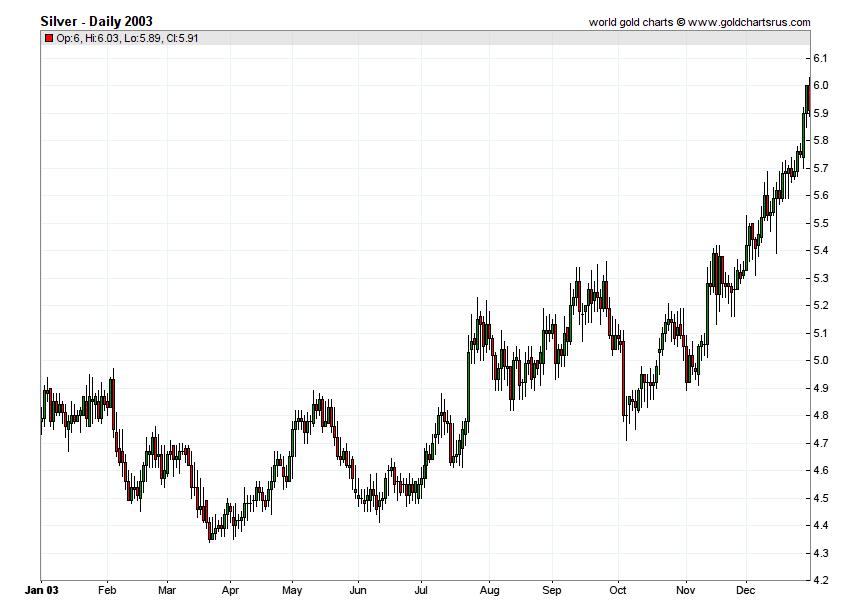Silver Prices 2003 chart history SD Bullion SDBullion.com