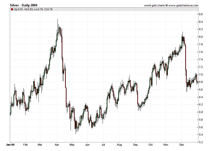 Silver Prices 2004 chart history SD Bullion SDBullion.com