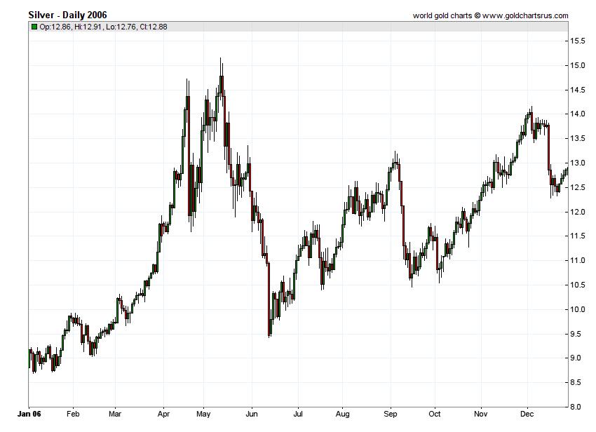 Silver Prices 2006 chart history SD Bullion SDBullion.com