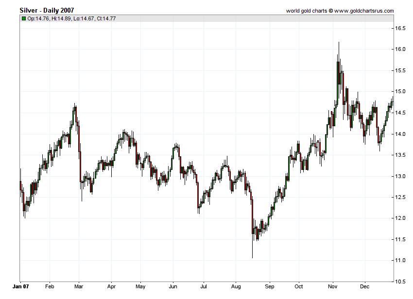 Silver Prices 2007 chart history SD Bullion SDBullion.com