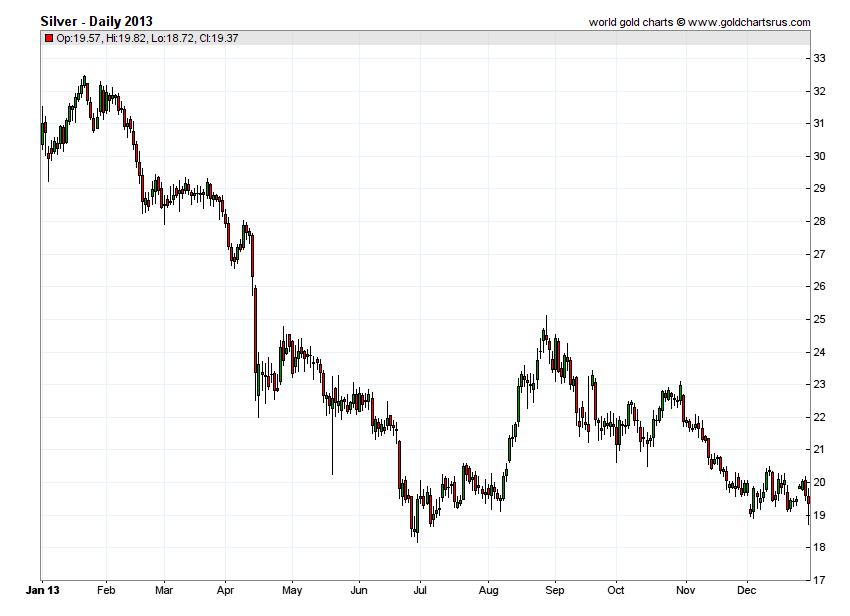 Silver Prices 2012 chart history SD Bullion SDBullion.com.png