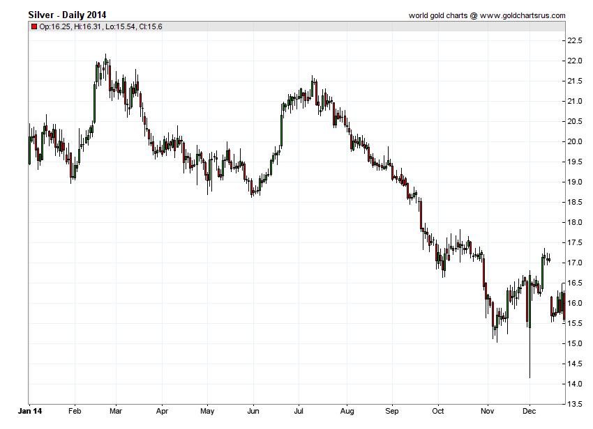 Silver Prices 2014 chart history SD Bullion SDBullion.com