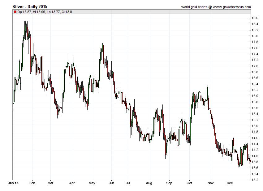 Silver Prices 2015 chart history SD Bullion SDBullion.com