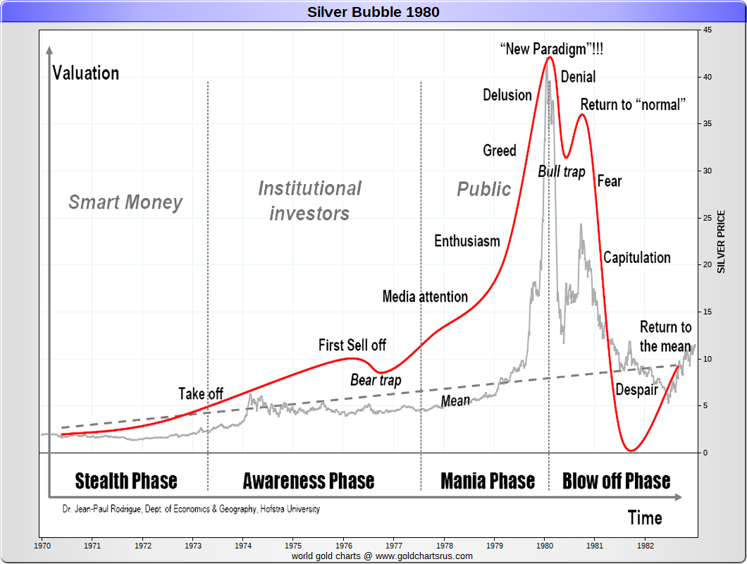 Silver Price History | Historical Silver Prices | SD Bullion