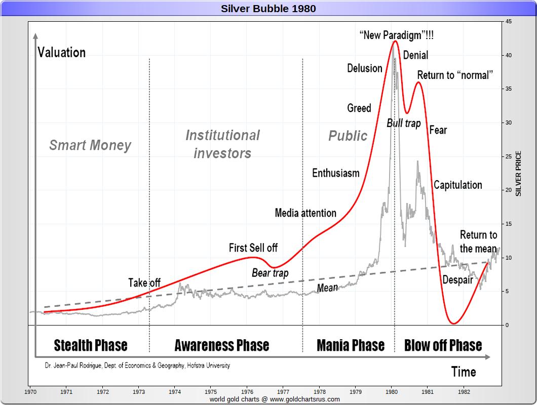 Silver price history chart 1970 1980 SD Bullion SDBullion.com