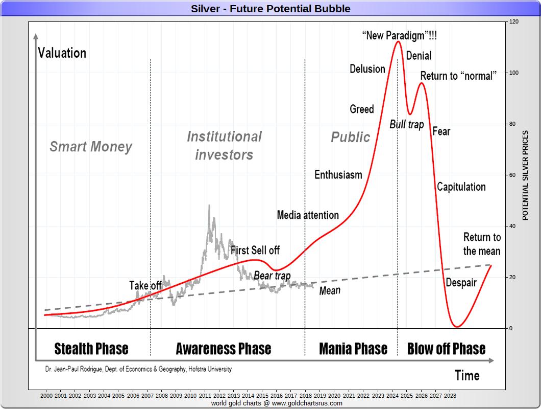 Silver Price History Chart 2000s 21st Century Sd Bullion Sdbullion