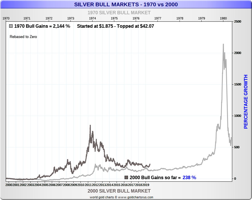 Silver Bull Market 1970 vs 2000s then vs today SD Bullion.png