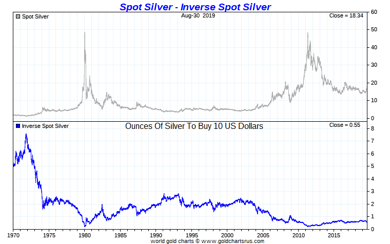Silver Price High Record