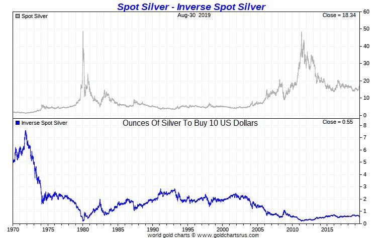 Silver Price High Silver Price Highest Silver Price Record SD Bullion