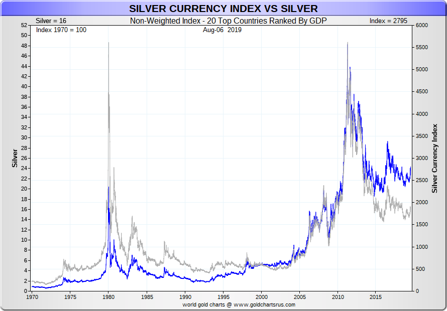 Silver Prices Today | Current Live Spot Price of Silver Per