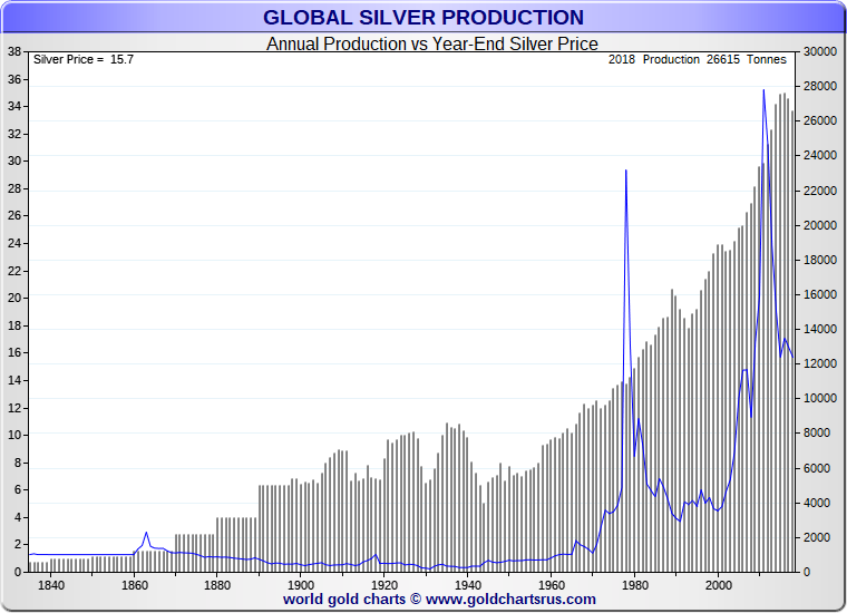 Silver Production Before and After the Industrial Revolution
