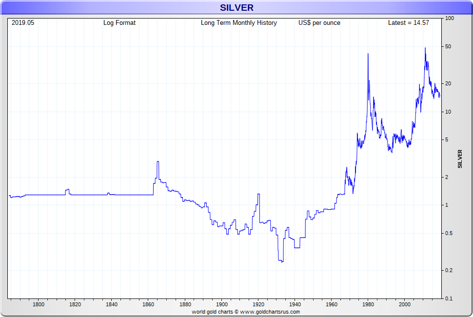 Cur Live Spot Price Of Silver Per Ounce