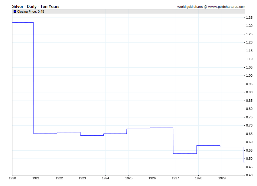 Silver Prices By Year 1920 2020