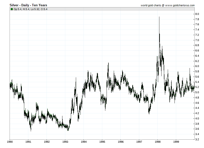 Silver prices 1990s SD Bullion SDBullion.com Silver price by year