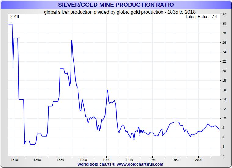 Silver vs Gold Mining Production History